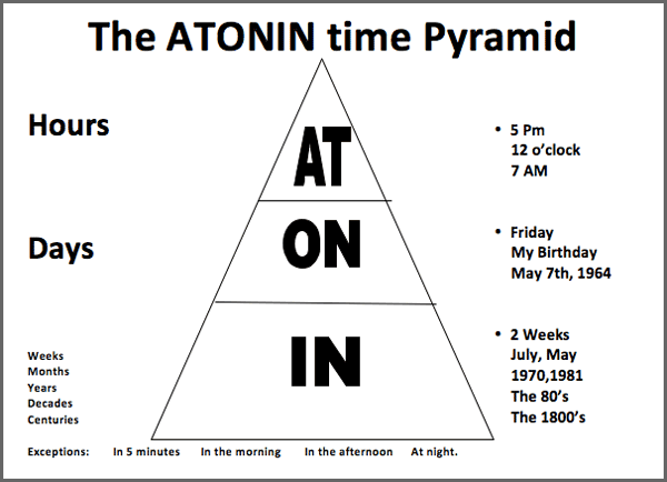The ATONIN Time Pyramid