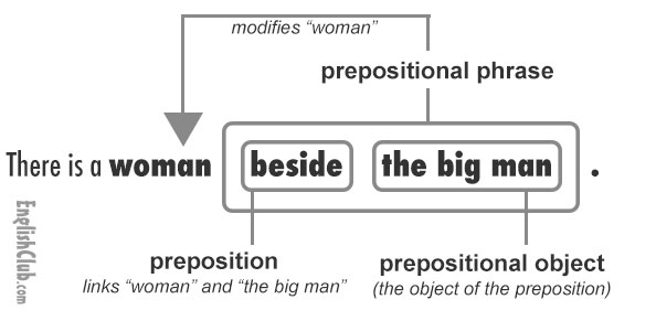 Tips for teaching prepositions tefl function of a prepositional phrase ccuart Image collections