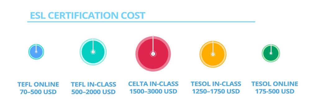 ESL certification costs