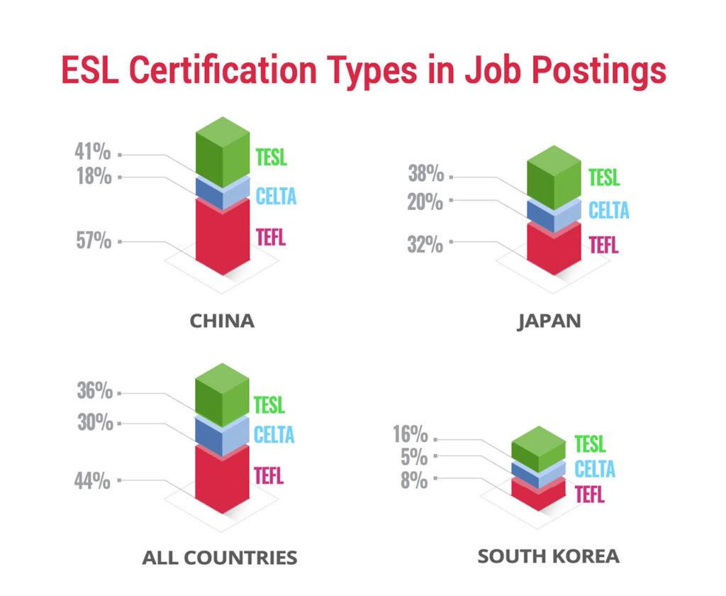 ESL certification types in job postings